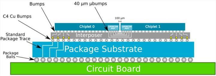 TSMC CoWoS paketleme yöntemine talep artışı yaşıyor
