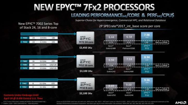 AMD, yüksek frekanslı 3 EPYC işlemci duyurdu: Performansları gibi fiyatları da yüksek