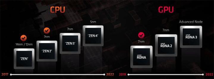 AMD Zen 4 ve RDNA 3'te optimize edilmiş bir 5 nm tekniğini kullanabilir