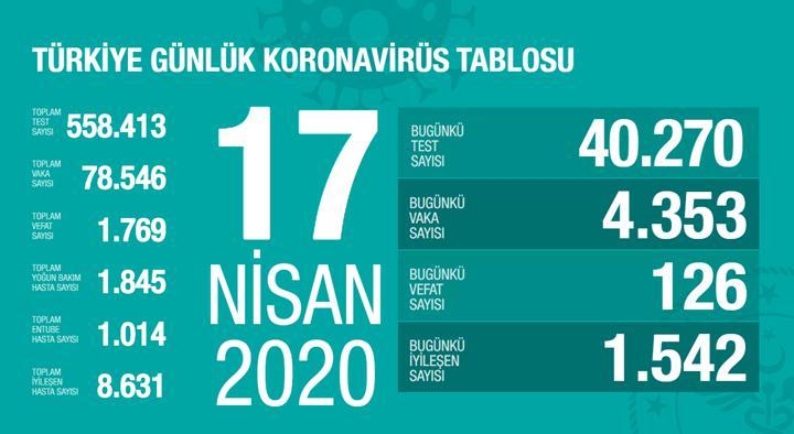 Türkiye'de bugünkü vaka sayısı: 4353 (17 Nisan)