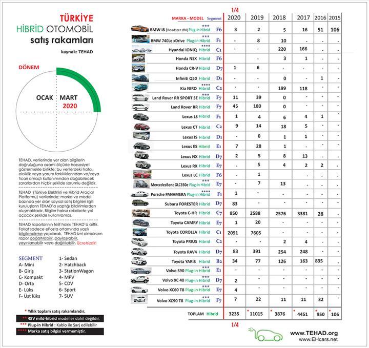 Türkiye'de tamamen elektrikli ve hibrit otomobil satışları ne durumda?