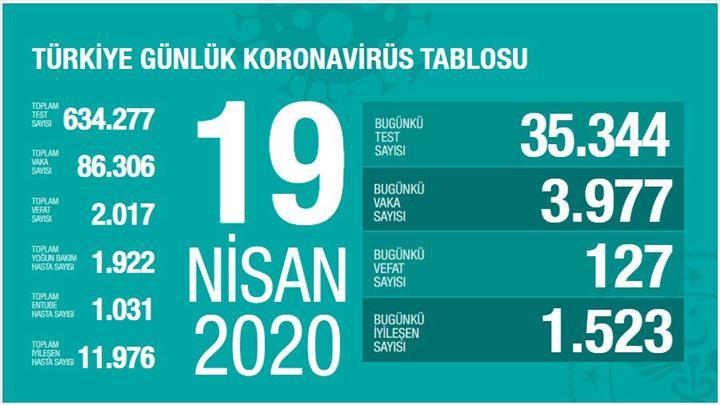 Türkiye'de Koronavirüs'ten ölenlerin sayısı iki bini aştı! İşte son rakamlar