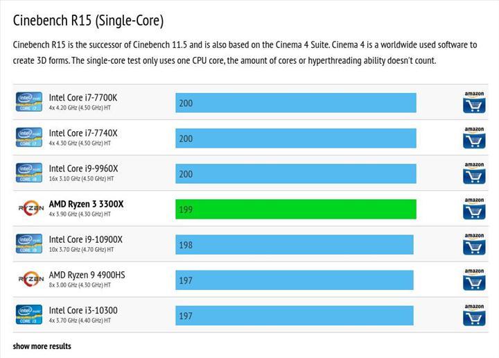 Ryzen 3 3300X tek çekirdekte Core i7-7700K ile eşleşiyor
