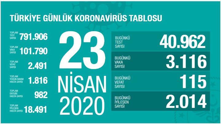 Türkiye'de toplam Koronavirüs vaka sayısı 100 bini geçti: İşte Türkiye'nin 23 Nisan Koronavirüs bilançosu