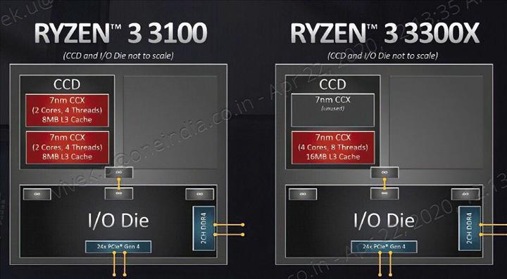 Ryzen 3 3300X'in 7700K'yı yakalayabilmesinin sırrı CCX yapısı olabilir