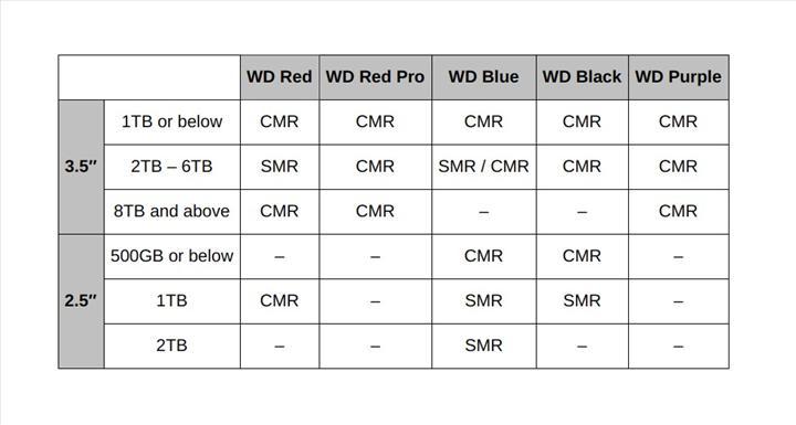 Toshiba ve Western Digital, HDD'lerde kullanılan teknolojileri daha açık hâle getirdi