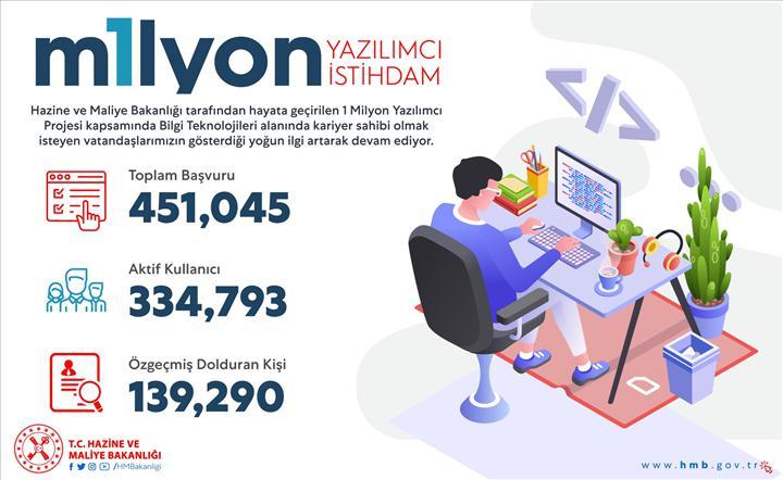 1 Milyon Yazılımcı projesine başvuran sayısı belli oldu