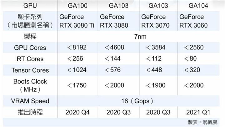 RTX 3080 Ti 8192 CUDA çekirdeğiyle gelebilir