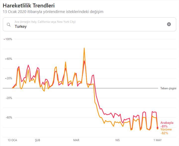 Google topluluk hareketliliği verilerini güncelledi: İşte Türkiye'nin yeni hareketlilik karnesi