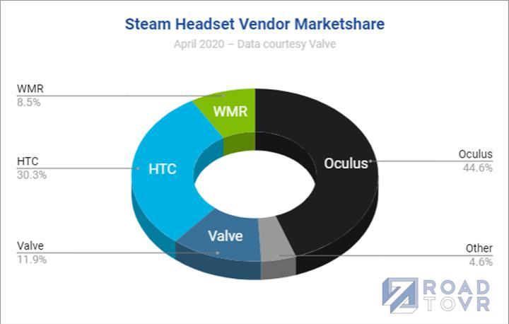 Half-Life:Alyx sayesinde Steam platformuna 1 milyona yakın VR gözlük kaydı yapıldı