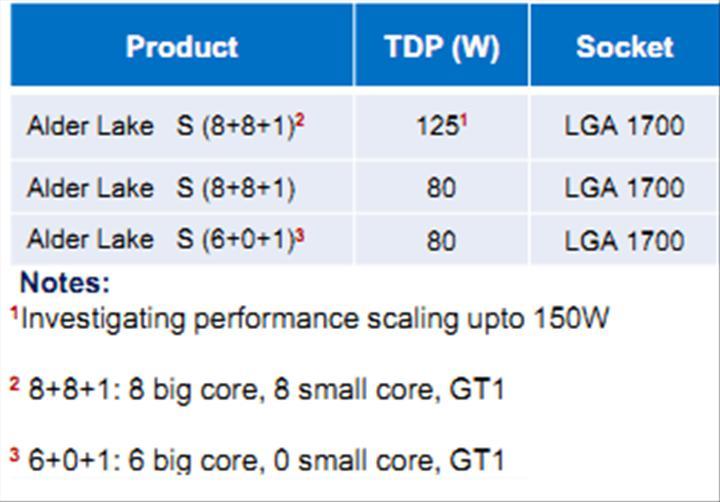 Intel Alder Lake'te yine soket değiştirecek: 8+8 çekirdekli işlemci geliyor