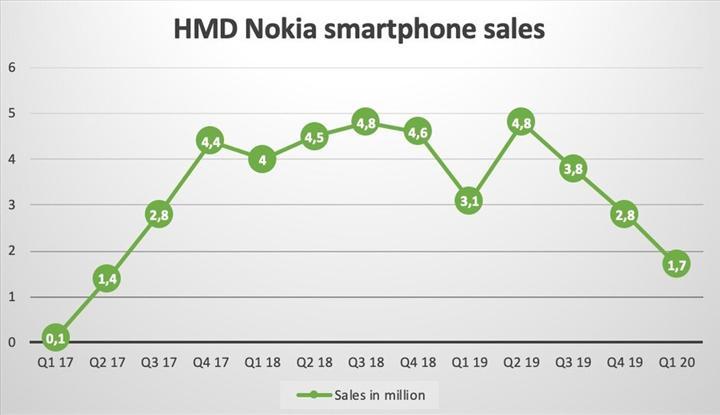 Nokia satışları serbest düşüşe geçti