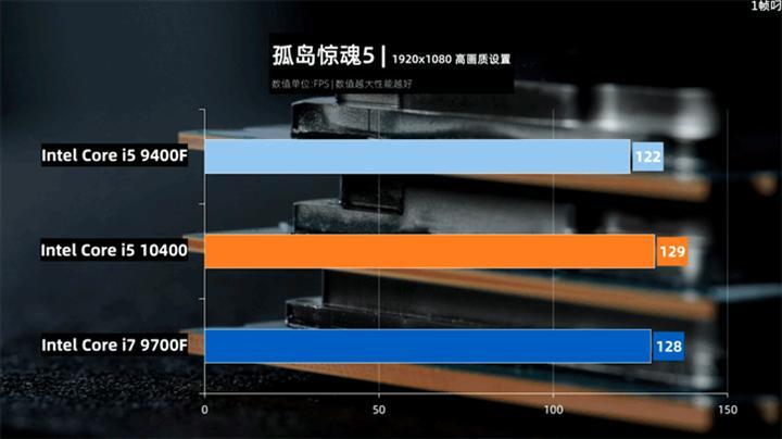 Core i5-10400, Core i7-9700F'in önünde