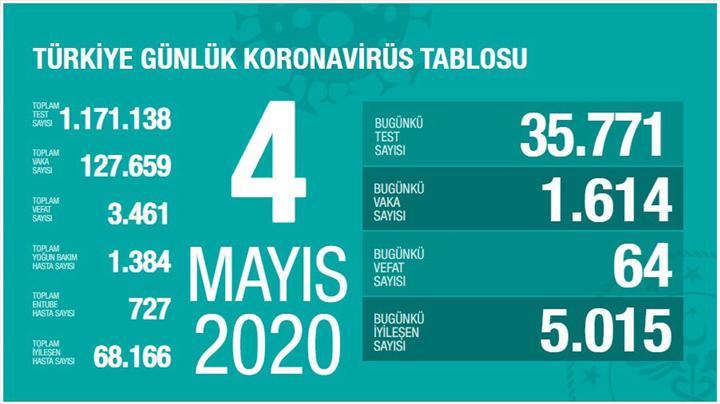 Türkiye'nin koronavirüs tablosu – 4 Mayıs