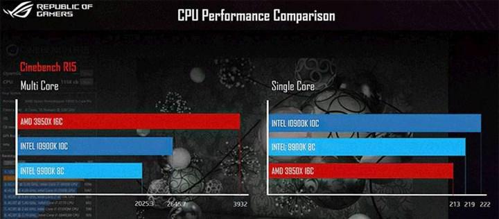 ASUS'un Core i9-10900K test slaytı ortaya çıktı: Ryzen 9 3900X %19 daha hızlı