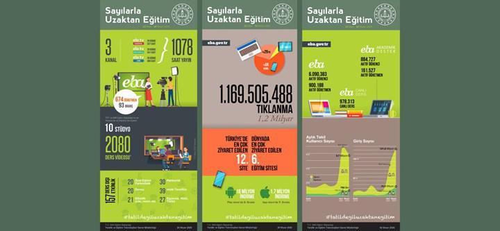 EBA.gov.tr dünyada 6. sırada