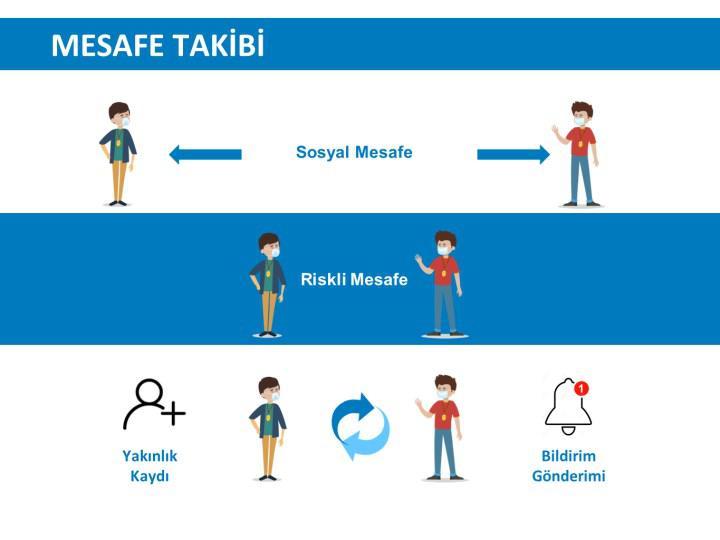 Sosyal mesafenin korunmasına yönelik ürünler artıyor: Karşınızda MESS Safe
