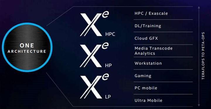 Intel DG1 SiSoftware'de görüldü