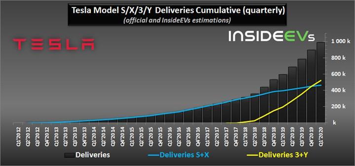 Tesla'nın otomobil satışları, tahminen 1 milyon rakamını geride bıraktı