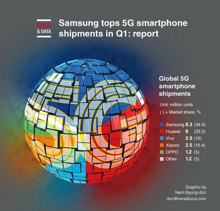 5G özellikli telefon sevkiyatlarında lider Samsung