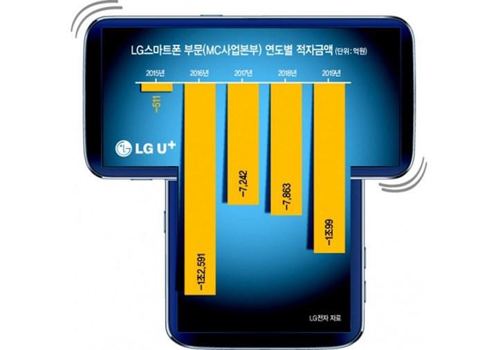 T şeklinde tasarımı ile LG Wing akıllı telefon modeli iddiaları