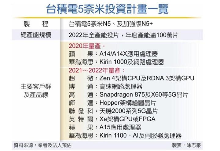 TSMC'nin 5 nm müşteri listesi: Intel de var