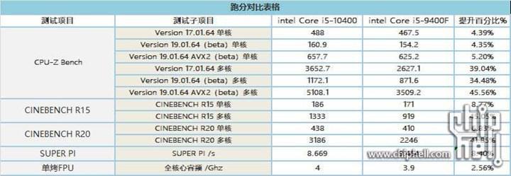 Ryzen 5 3600X,Core i5-10400'den %10-15 önde