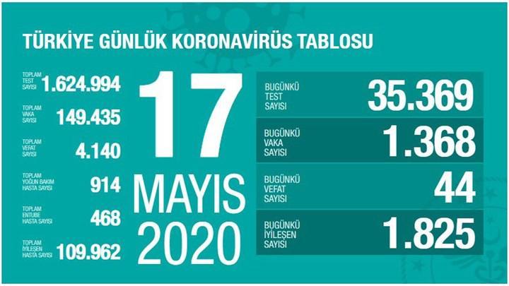 Türkiye'de Koronavirüs salgınında son durum - 17 Mayıs
