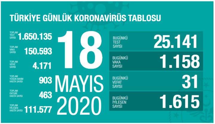 18 Mayıs koronavirüs tablosu: İyileşme sürüyor