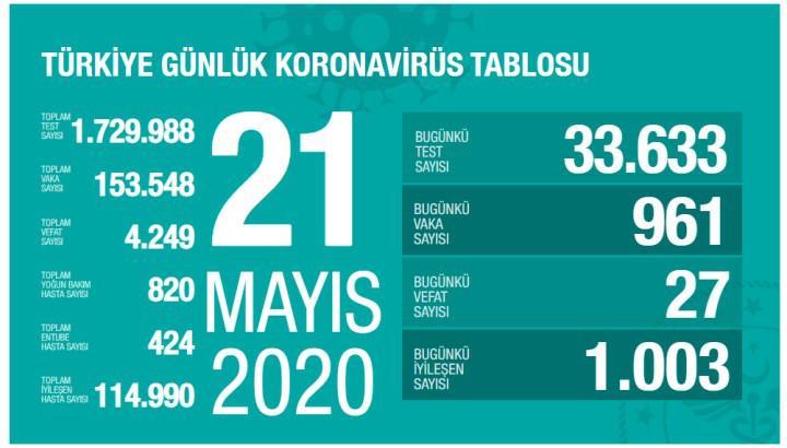 Koronavirüs vaka sayısı 1000 altında seyrediyor (21 Mayıs)