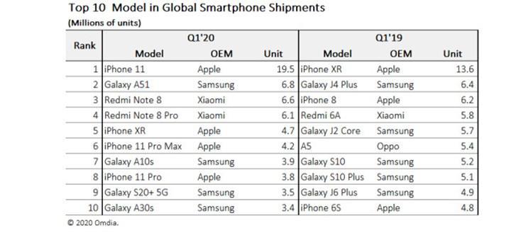 iPhone 11 yılın en çok satan modeli oldu