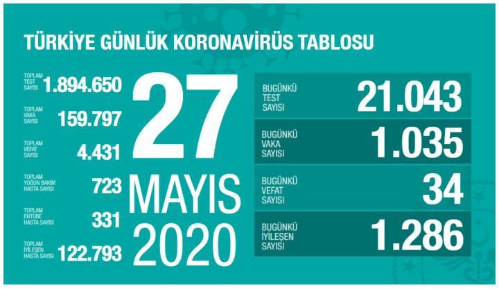 Koronavirüs salgınında son durum (27 Mayıs)