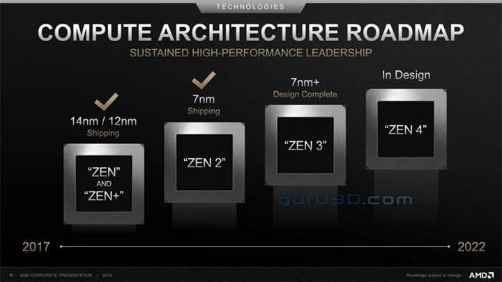 Ryzen 4000 işlemciler 5 nm+ süreciyle gelebilir: TSMC 5 nm+'de hacimli üretime bu yıl geçebilir