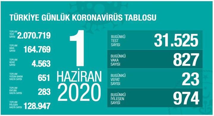 Yeni normalin ilk gününde Türkiye'nin koronavirüs bilançosu