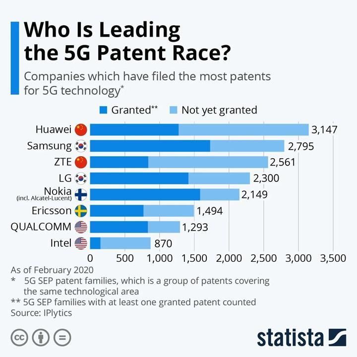 Şubat ayı itibariyle en fazla 5G patent başvurusu Huawei'nin