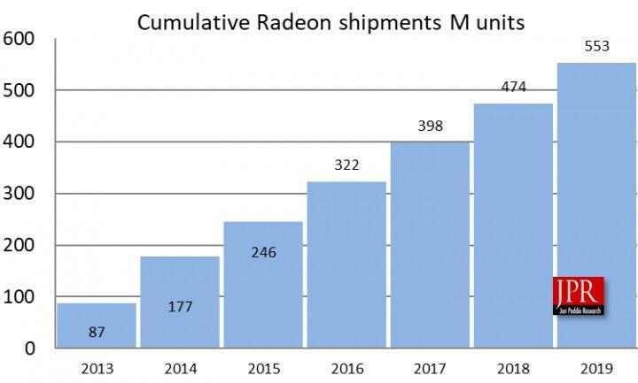 AMD son 7 yılda 500 milyonun üzerinde GPU sattı