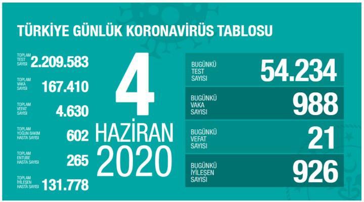 Koronavirüs vaka sayıları yine 1000 sınırında (4 Haziran)