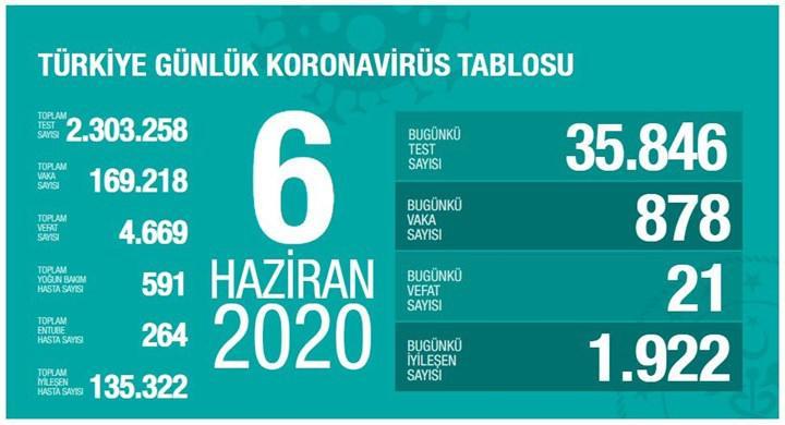 Türkiye'de Koronavirüs salgınında son durum - 6 Haziran