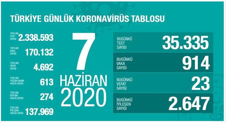 Türkiye'de Koronavirüs salgınında son durum - 7 Haziran