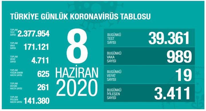Türkiye'de Koronavirüs salgınında son durum - 8 Haziran