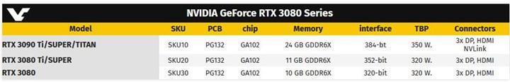 RTX 3090 ayak sesleri: Nvidia GDDR6X'e geçebilir – Titan ailesi son bulabilir