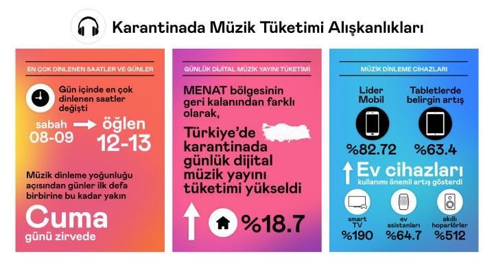 Deezer, Türkiye'nin karantinada müzik dinleme alışkanlıklarını açıkladı