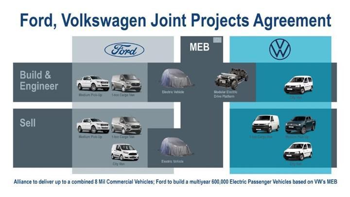 İki otomotiv devi Ford ve Volkswagen ortaklığının detayları belli oldu