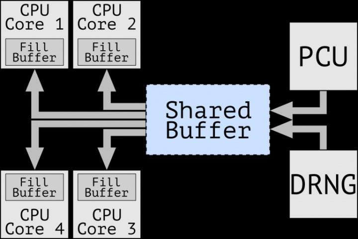 Crosstalk açığı Intel işlemcilerde tüm çekirdeklerdeki veriyi ele veriyor