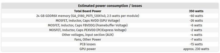 RTX 3000 serisinin çıkış tarihi ve güç tüketimi değerleri – paylaşılan referans kart nihai model olmayabilir