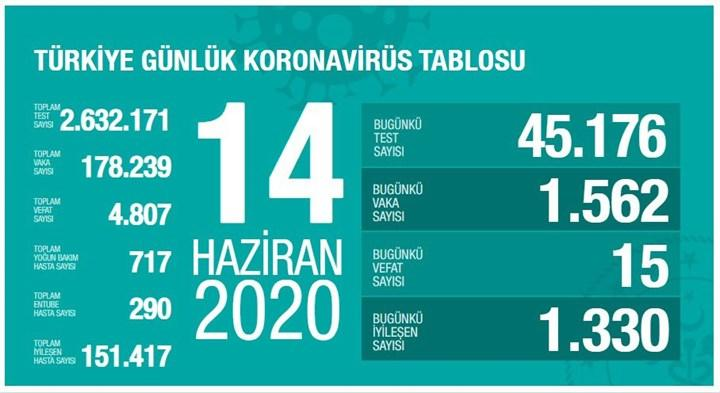 Türkiye'de Koronavirüs salgınında son durum: Vaka sayısında korkutan artış