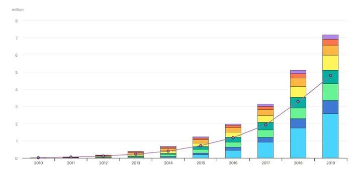 Dünya genelinde elektrikli araç sayısı 7 milyonu aştı