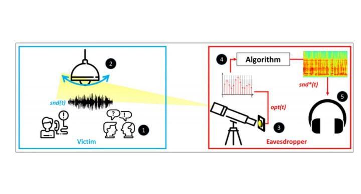 Işık dalgalarını analiz ederek konuşmalarımızı dinleyebiliyorlar