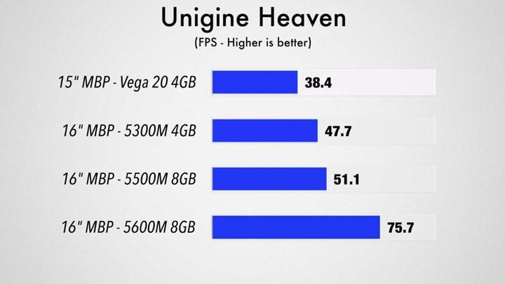 Radeon Pro 5600M test sonuçları yüz güldürüyor