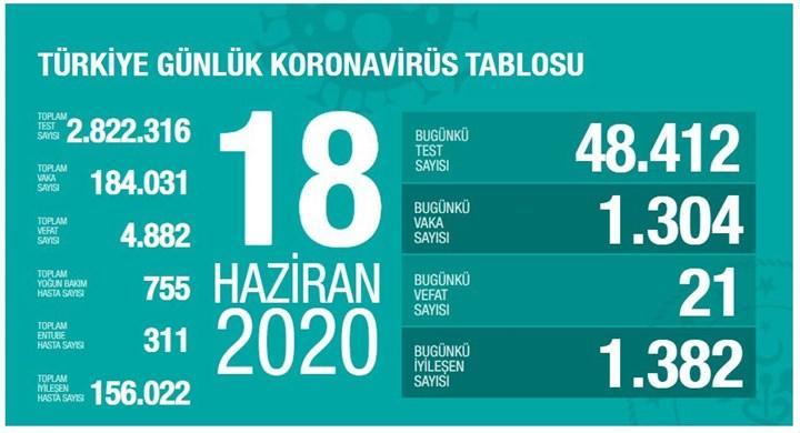 Yeni vaka sayısında düne göre 125 azalma oldu (18 Haziran)